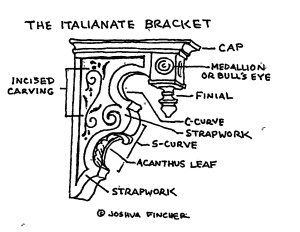 A line drawing of a decorative bracket, with different types of scrollwork and carving labelled.